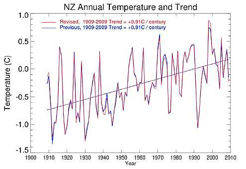 reviewed NZ temperatures