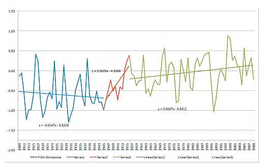 Figure 4 revised trend analysis
