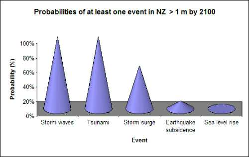 Coastal events probable