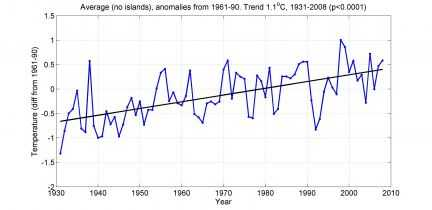 Salinger's 9-station graph 1931-2008