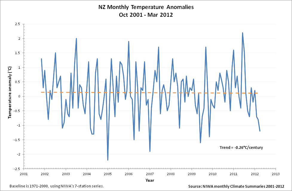 NZ monthly temperature anomalies 2001-2012 from NIWA reports