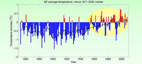 NIWA's official NZ temperature graph