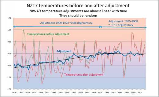 NZT7 adjustments showing linear trend