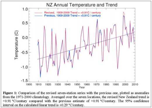 new NZ temperature trend