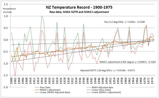 NIWA temperature adjustments, before and after