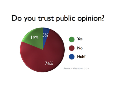 Opinion poll graph