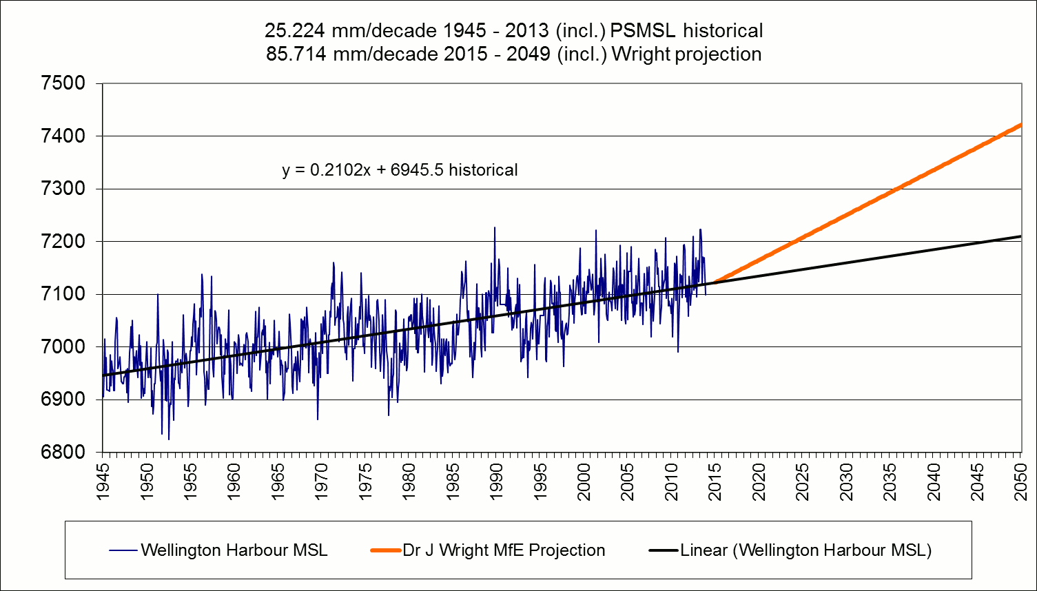 NZ sea levels to 2050 with IPCC projection
