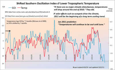 longer-term SOI v. global temperature