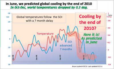 SOI forecast January 2011