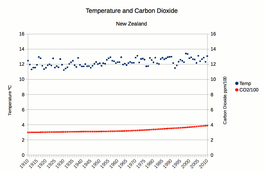 New Zealand Temperature and Carbon Dioxide Record