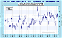 Global temperatures 1978–2009