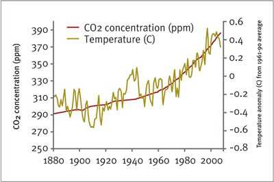 CO2 and temperature, 1880 to present