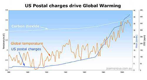 US Postal charges show good correlation with global temperatures