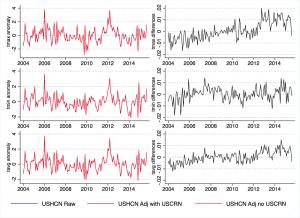 Raw and adjusted CONUS temperature data