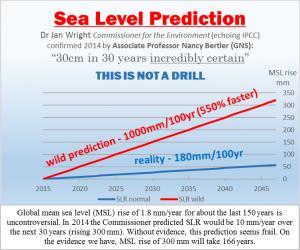 Sea Level Prediction